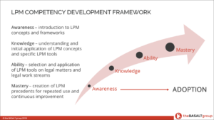 The Basalt Group - LPM Competency Framework